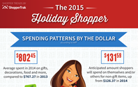The 2015 Holiday Shopper