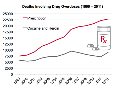 Drug Addiction and Substance Abuse