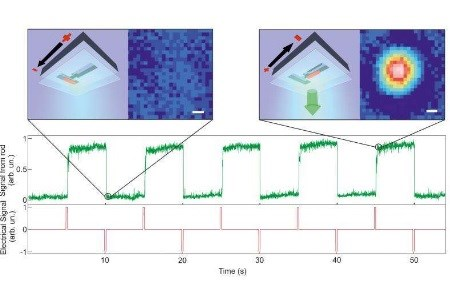 High-Precision Control Of Nanoparticles For Digital Applications