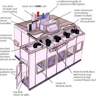 Modular Cleanrooms