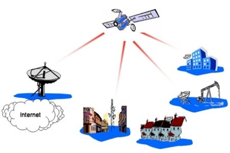 The Key Players In Fixed Satellite Service Market In North America 2015-2019