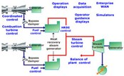 Combustion Turbine Solutions