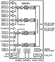 2x2 RF Agile Transceiver: AD9361