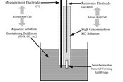 ORP Based Measurement Of Oxidizing Disinfectants In Aqueous Solutions