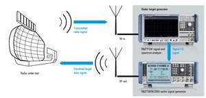 Flexible Radar Target Generation Using COTS Test Equipment
