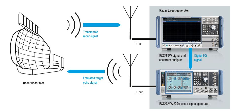 Network Analyzer Testing Radar Gun : Flexible radar target generation using cots test equipment
