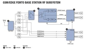 GSM/EDGE Femto Base Station RF Subsystem