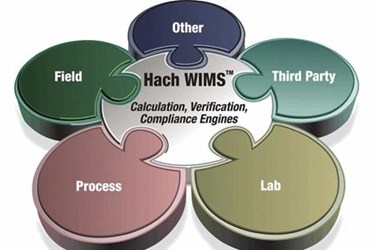 WIMS Offers A Winning Solution