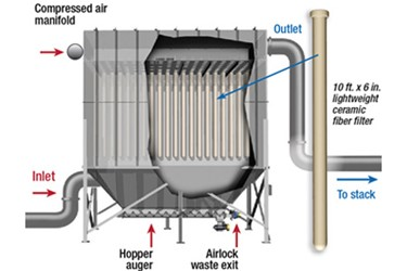 Hot Gas Filtration