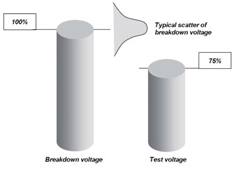 breakdown voltage and test voltage