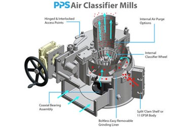 pps-air-classifiers