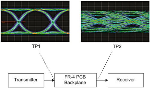Vnas with wide frequency coverage help overcome high speed the aim is to evaluate the impact of interconnects on eye closure figure 2 shows an example of backplane impact on the eye pattern ccuart Image collections