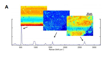 Graphene Analysis By Nomadic™ Raman Microscope