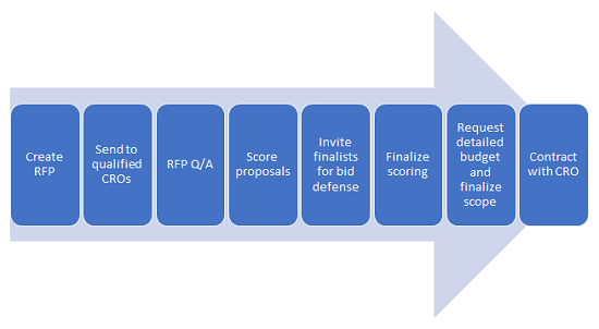 CRO Outsourcing — How To Optimize Your Selection Process