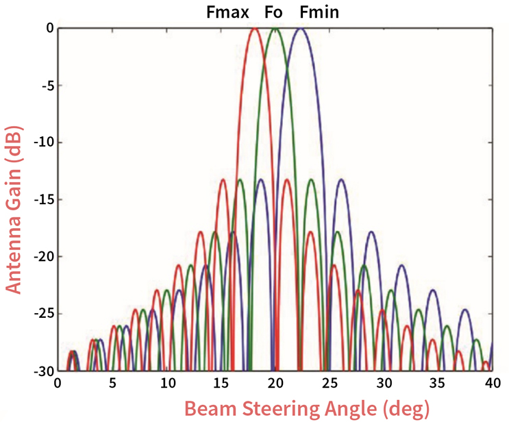 "A Comprehensive Guide To Active Antennas (Or ""Beamforming 101"")"