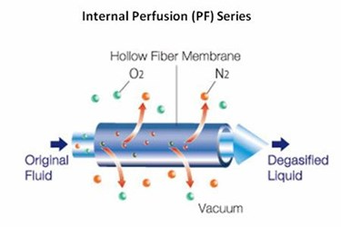 SEPAREL Available In External Perfusion And Internal Perfusion Varieties