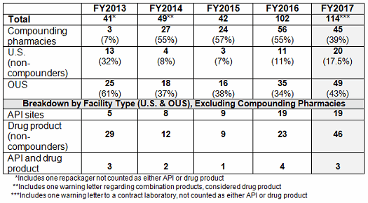 An Analysis Of FDA FY2017 Drug GMP Warning Letters