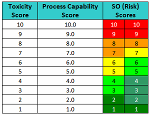 Compound Carryover Risk   Table5