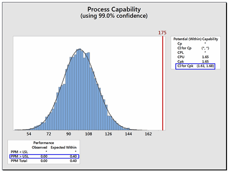 A Process Capability-Derived Scale For Assessing The Risk Of