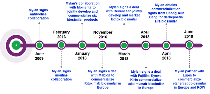 How Mylan Used Partnering Deals To Become A Key Player In