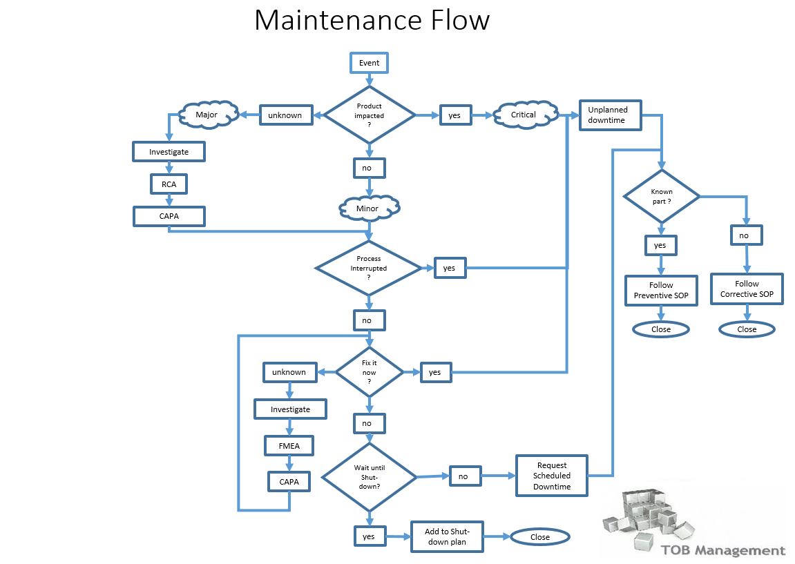 maintenance 40 the next revolution in biopharma manufacturing