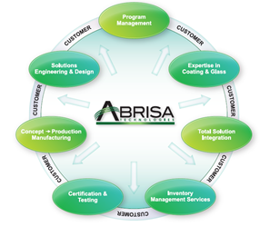Abrisa Technologies Total Solutions Brochure