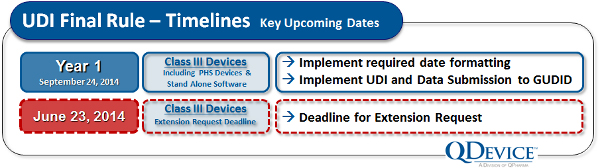 Are You Really Ready For FDA's Upcoming UDI Deadlines Practical ...