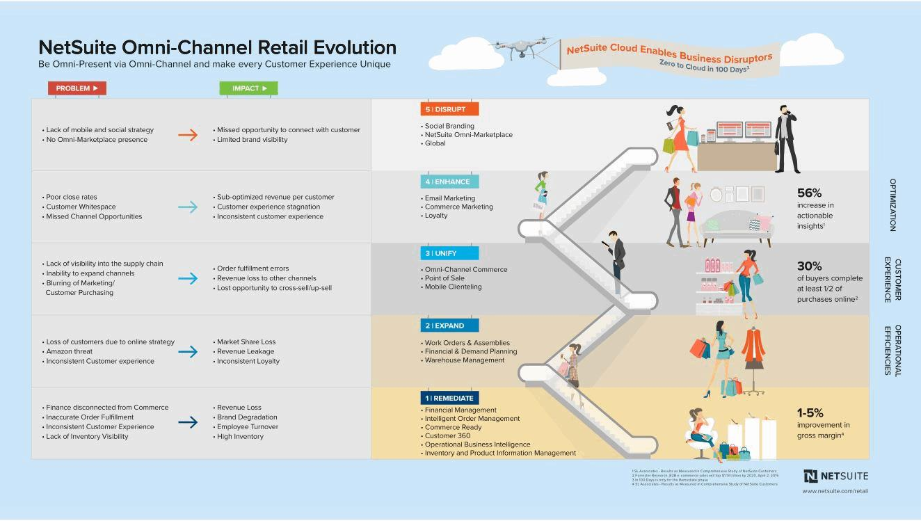The retailers blueprint for success enabling great customer experiences customer experiences malvernweather Image collections