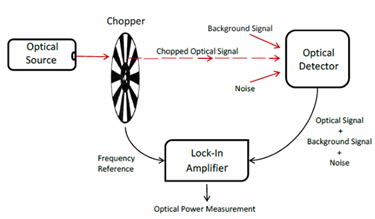 Working In The Basement: Measuring Signals Below The Noise Floor With A Lock-In Amplifier
