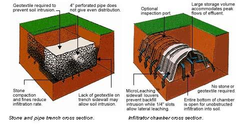 Standard Infiltrator Chamber