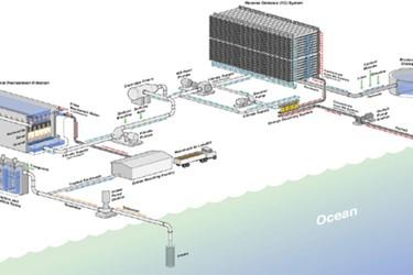 Seawater RO Plant Design
