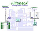 FILLCHECK® WIRELESS OVERFILL PROTECTION