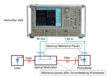Electro-Optical Measurements Using Anritsu VNAs