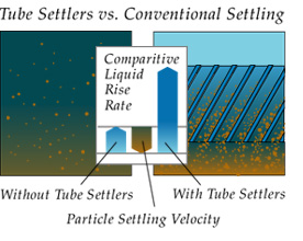 Tube Settler Systems for Clarification