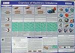 Machinery Unbalance Wall Chart