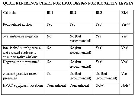 Designing HVAC systems for biosafety level requirements