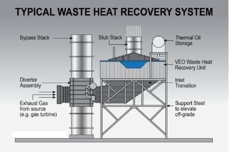 Industrial Heat Used To Make Waste Water Drinkable