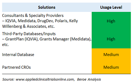An Analysis Of Clinical Development Benchmarking Practices