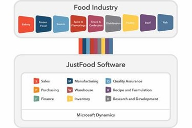 Why Invest In Business Software Made For Food