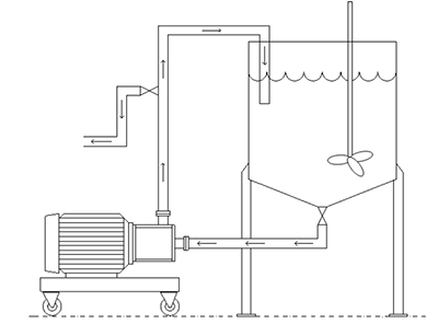 Choose The Right Inline High Shear Mixer For Your Process