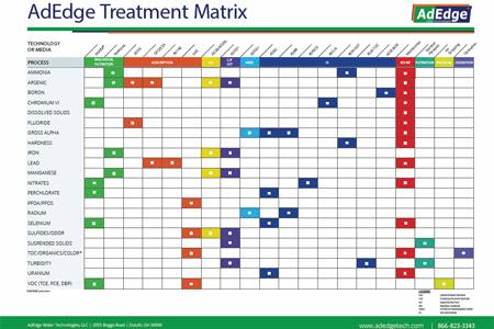AdEdge Treatment Matrix