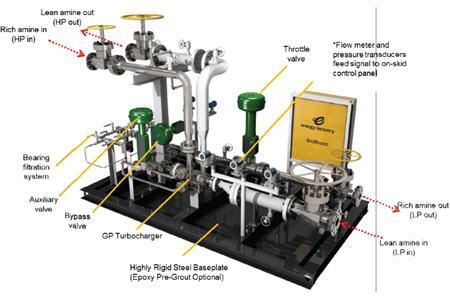 Ammonia recovery
