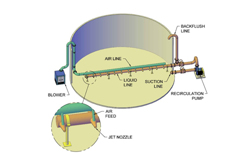 Treating Food Wastewater Efficiently using Jet Aeration 1.jpg