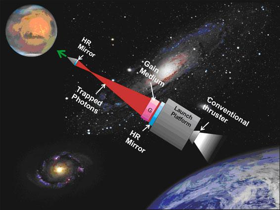 Photonic Railway Laser Propulsion Makes Interplanetary