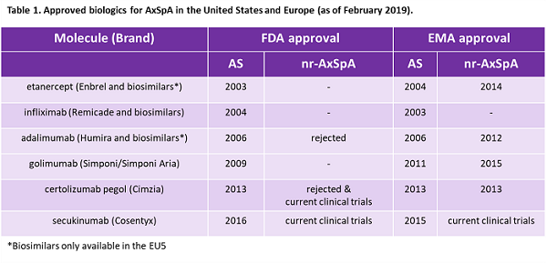 FDA Approval Of The First nr-AxSpA Biologics Projecting Regulatory