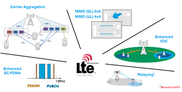 LTE- Advanced Technology Introduction