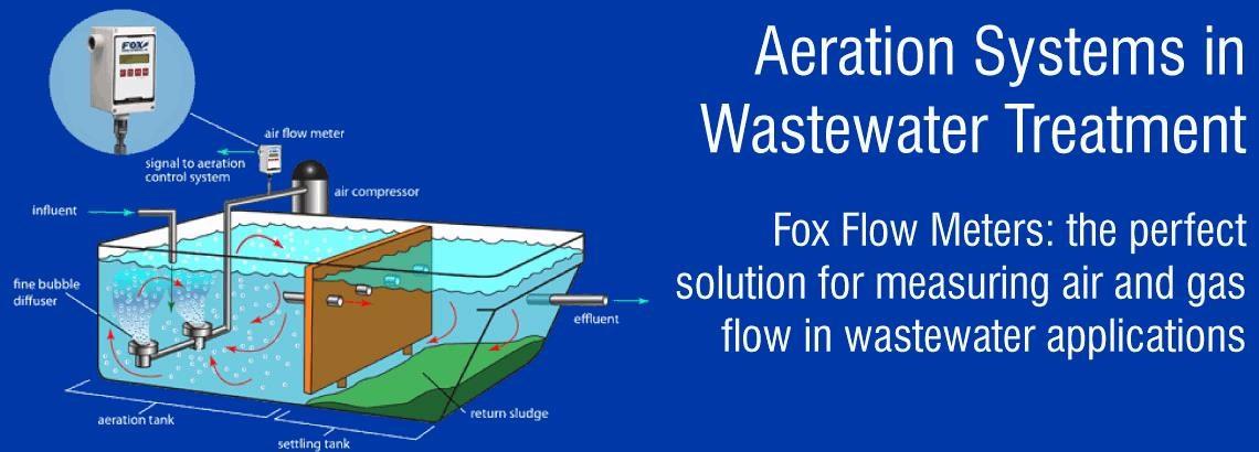 Thermal Flow Meters For Air Monitoring