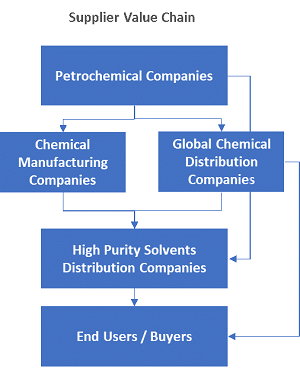 A Supply Market Review Of Lab Chemicals And Solvents For The