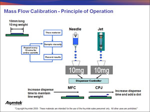 Asymtek To Feature Calibrated Process Jet Dispensing Of