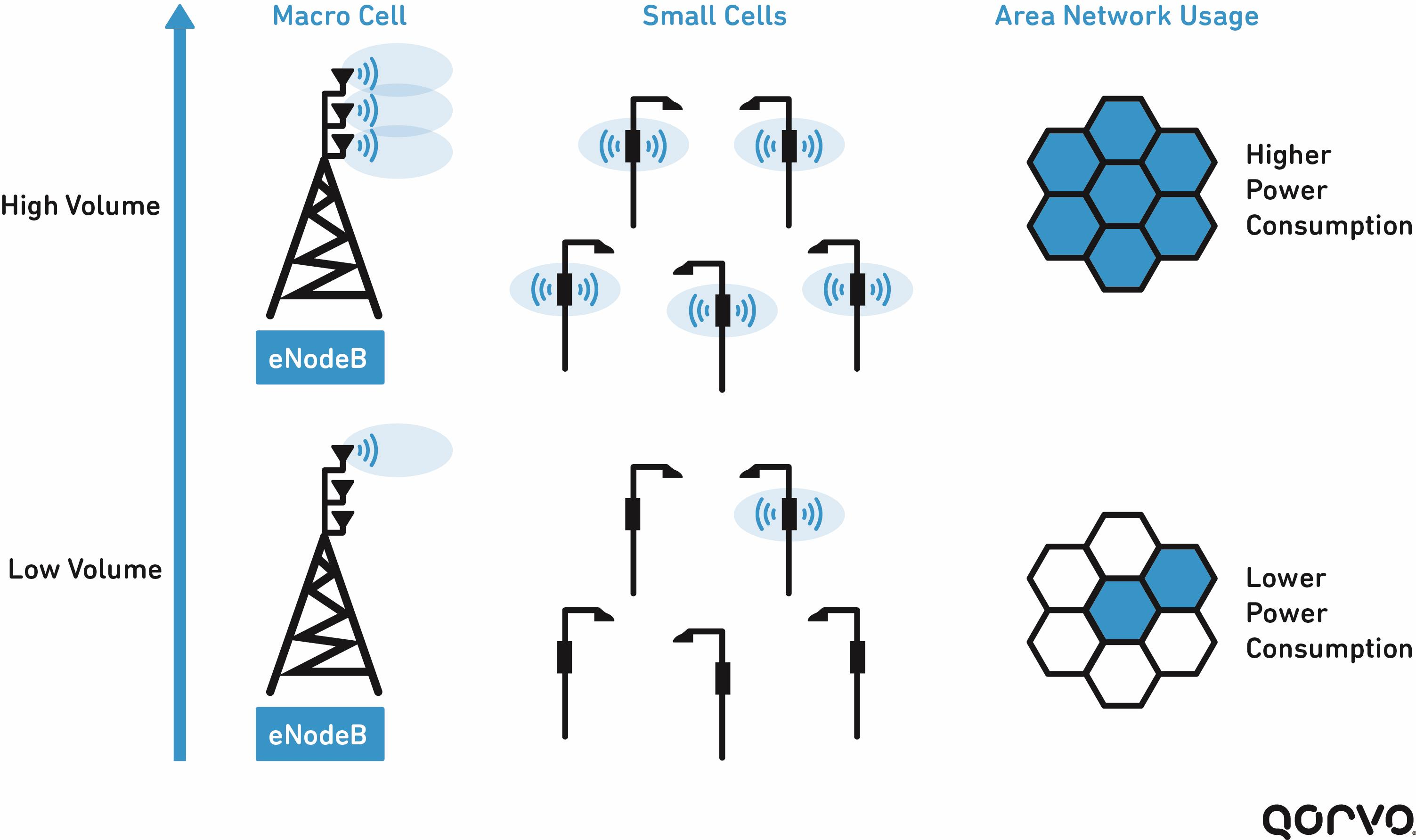 energy efficiency in the telecommunications network